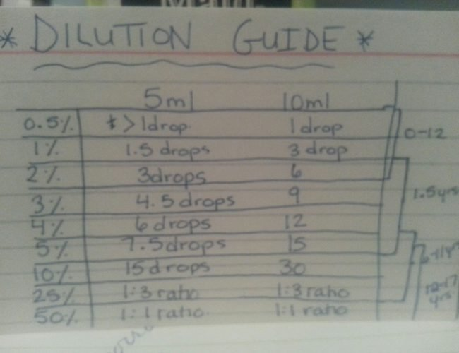 Essential Oils Dilution Guide