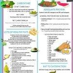 Keto Diet Checklist